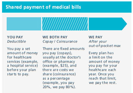 Shared Payment of Healthcare Costs